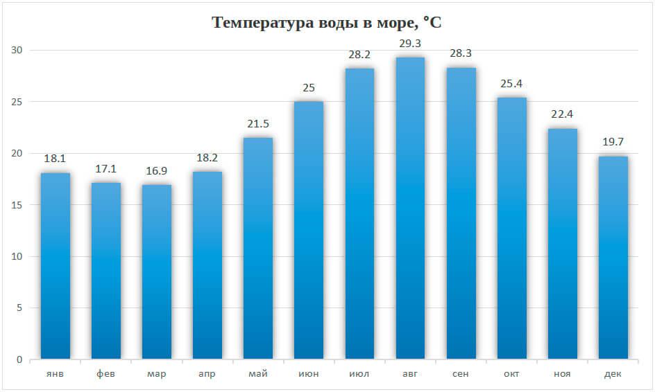 Температура воды в море в Анталии по месяцам